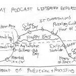 Podcast Quality Vs. Engagement